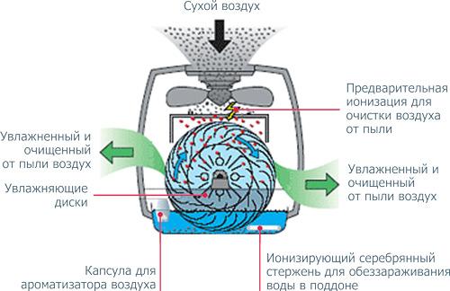 Схема увлажнителя «мойка